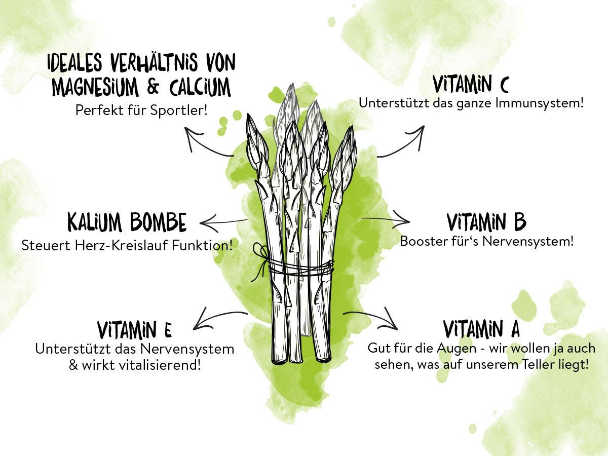 Spargel hat viele Vitamine und ist gesund